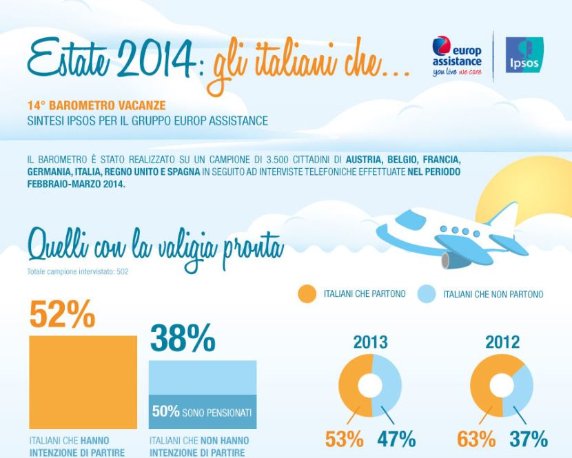 14° Barometro Vacanze  by Ipsos – Europ Assistance