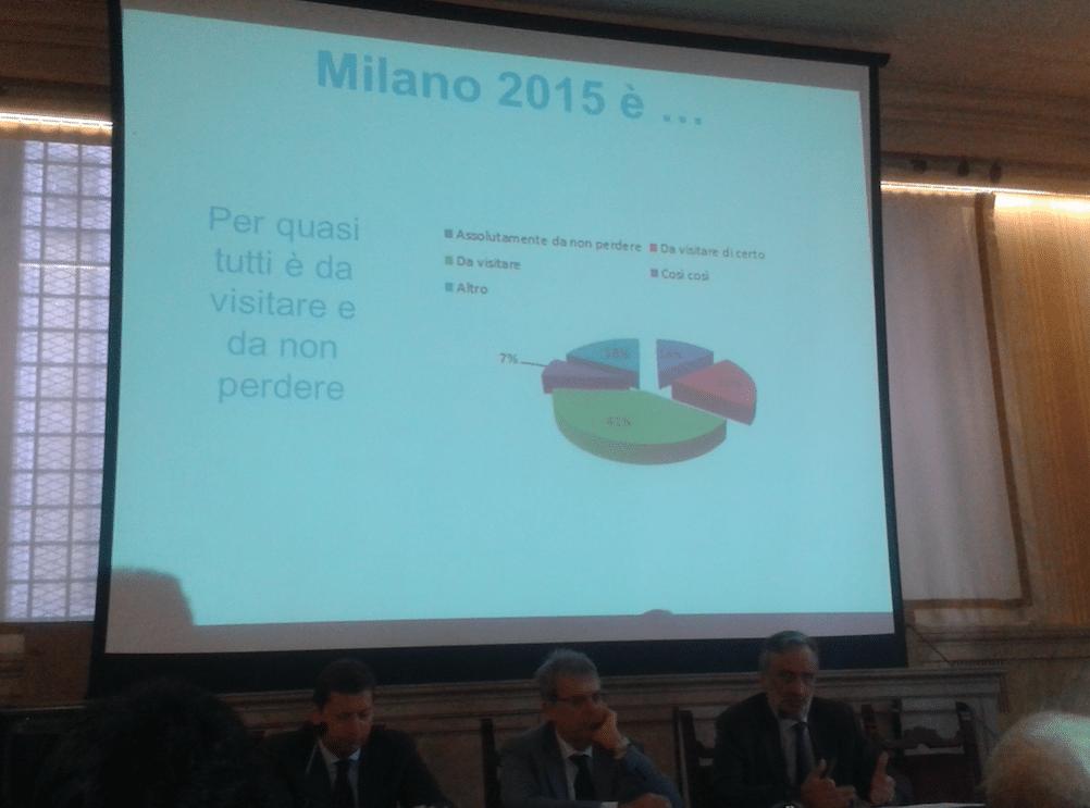 """Presentazione indagine su identikit e comportamento dell'Expo-turista: """"Milano una città da non perdere!"""""""