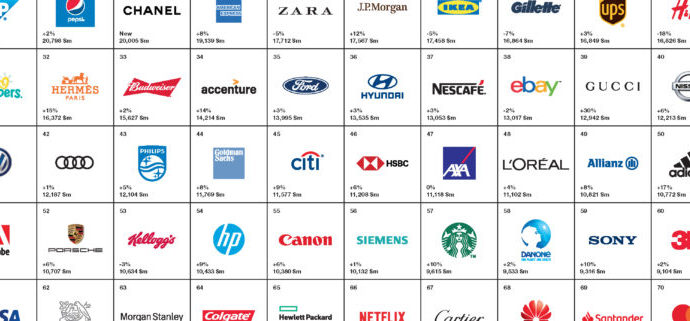 Interbrand presenta lo studio Best Global Brands 2018