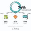 Indagine ShopFully: d'estate la vacanza si cerca sullo smartphone, ma lo shopping si fa nei negozi