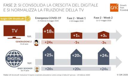 GfK Sinottica®: nella Fase 2 si consolida la crescita del Digitale e si normalizza la TV